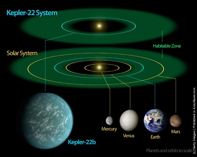 A diagram compares our own solar system to Kepler-22, a star system containing the first habitable zone planet discovered by NASA's Kepler mission
