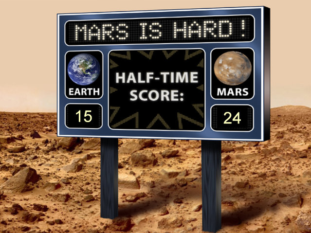 "This artist's scoreboard displays a fictional game between Mars and Earth, with Mars in the lead. It refers to the success rate of sending missions to Mars, both as orbiters and landers. Of the previous 39 missions targeted for Mars from around the world, 15 have been successes and 24 failures. For baseball fans, that's a batting average of .385. The United States has had 13 successes out of 18 attempts, or a ""batting average"" of .722. NASA's Curiosity rover, set to land on the Red Planet the evening of Aug. 5, 2012 PDT (morning of Aug. 6 EDT), will mark the United States' 19th attempt to tackle the challenge of Mars, and the world's 40th attempt. (Image by NASA/JPL-Caltech)"