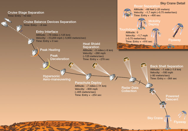 Artist's concept of Mars Science Laboratory entry, descent and landing. (Image by NASA/JPL-Caltech)